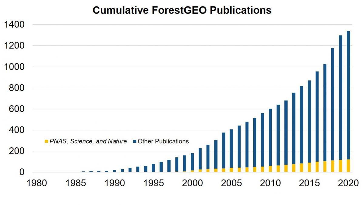 Graph showing the growth of ForestGEO's publications from 1980 to 2020.