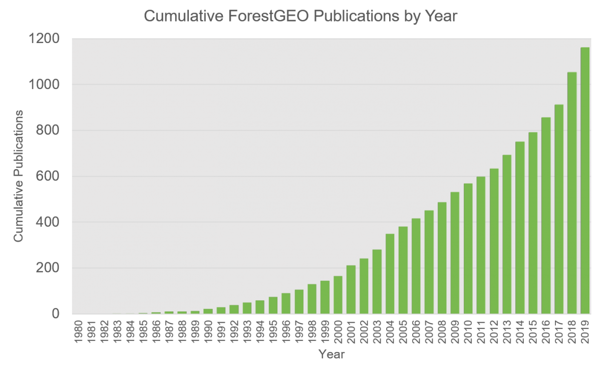 cumulative publications graph